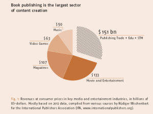 publishing-is-big-business